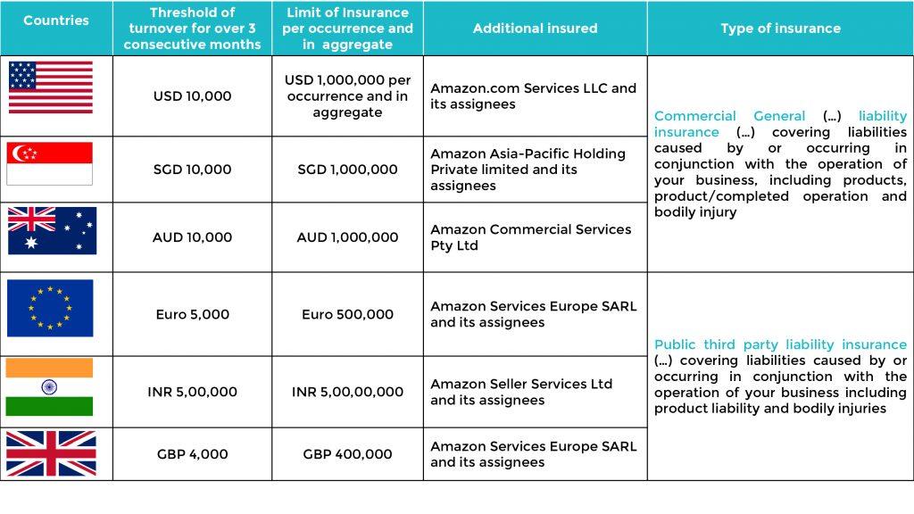 Amazon liability insurance request